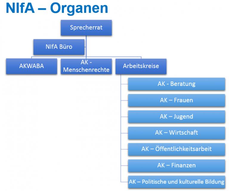 nifa-organen